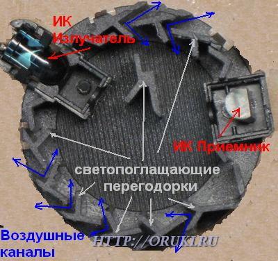 Строение дымовой камеры ДИП