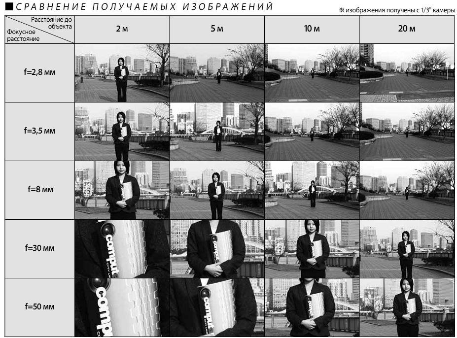 Выбор фокусного расстояния объектива для камеры видеонаблюдения