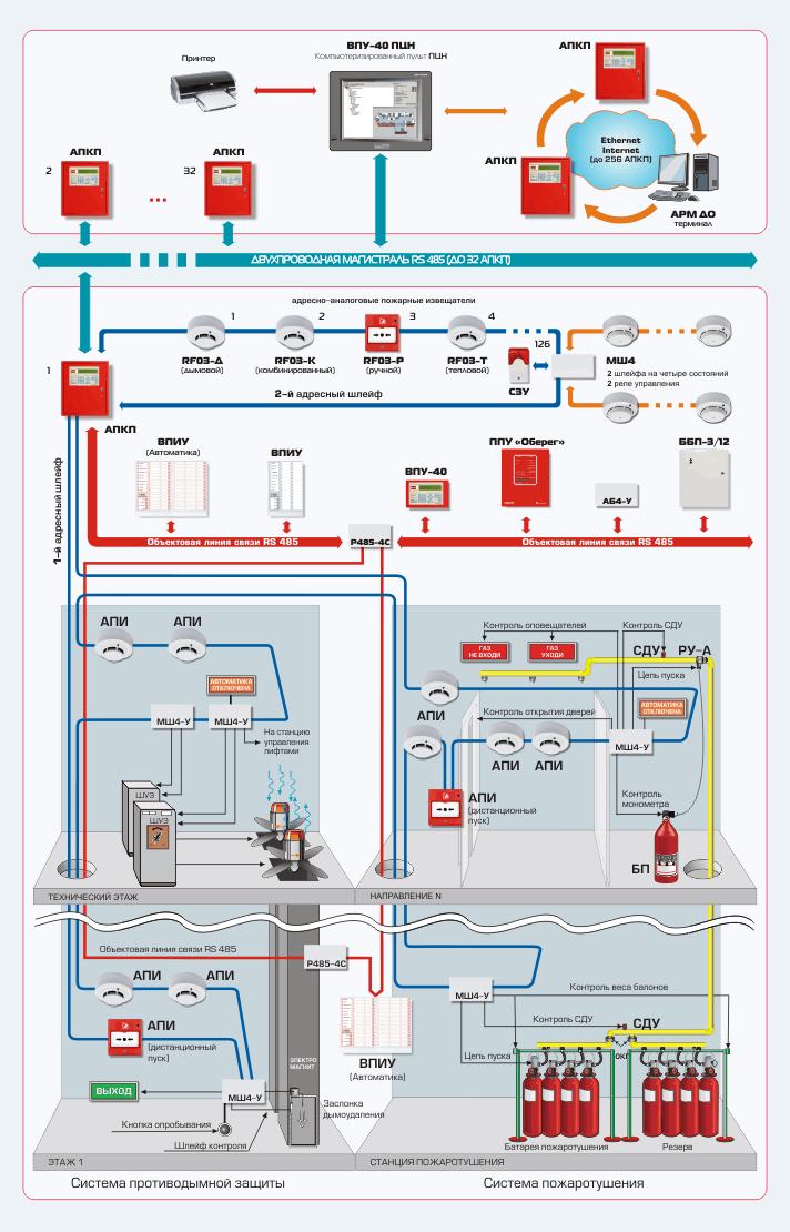 Системы пожарной безопасности.  Структурная схема.  Преимущества и особенности.  Информация.