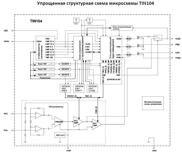 Структурная схема микросхемы TIN104